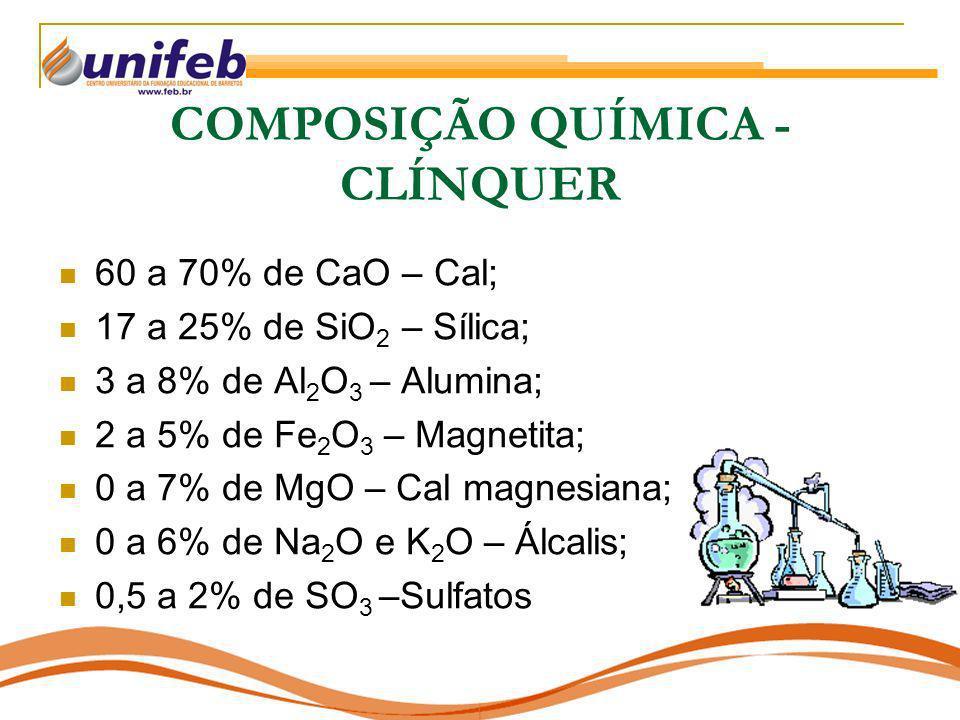COMPOSIÇÃO QUÍMICA - CLÍNQUER 60 a 70% de CaO – Cal; 17 a 25% de SiO 2 – Sílica; 3 a 8% de Al 2 O 3 – Alumina; 2 a 5% de Fe 2 O 3 – Magnetita; 0 a 7%