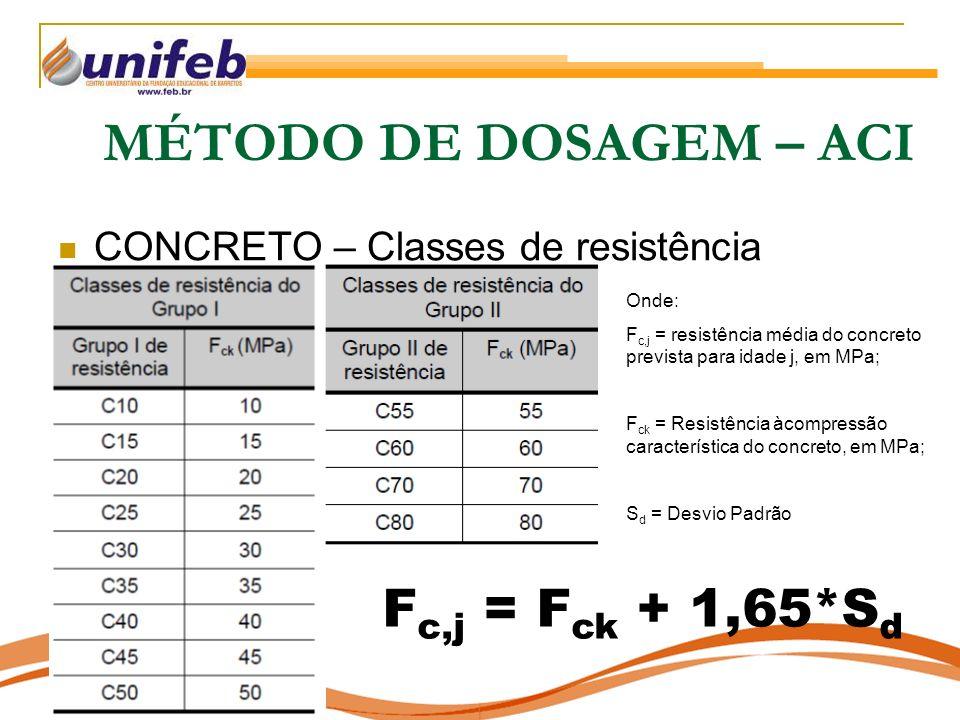 MÉTODO DE DOSAGEM – ACI CONCRETO – Classes de resistência F c,j = F ck + 1,65*S d Onde: F c,j = resistência média do concreto prevista para idade j, em MPa; F ck = Resistência àcompressão característica do concreto, em MPa; S d = Desvio Padrão