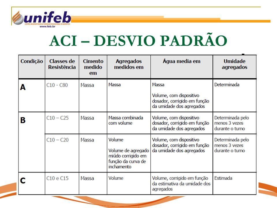 ACI – DESVIO PADRÃO