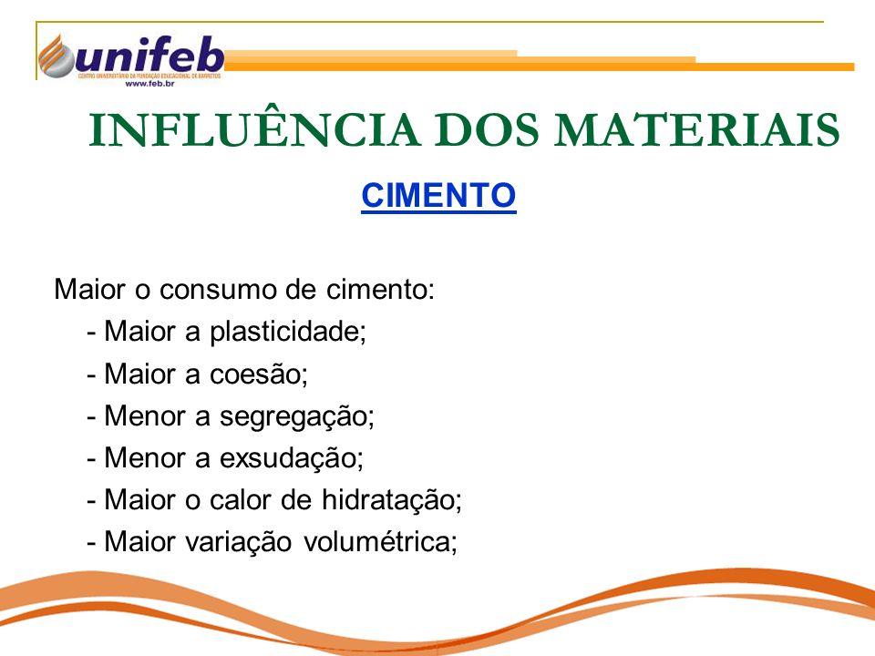INFLUÊNCIA DOS MATERIAIS CIMENTO Maior o consumo de cimento: - Maior a plasticidade; - Maior a coesão; - Menor a segregação; - Menor a exsudação; - Maior o calor de hidratação; - Maior variação volumétrica;