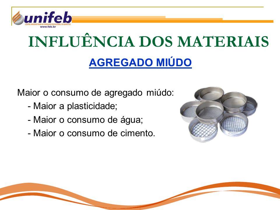 INFLUÊNCIA DOS MATERIAIS AGREGADO MIÚDO Maior o consumo de agregado miúdo: - Maior a plasticidade; - Maior o consumo de água; - Maior o consumo de cimento.