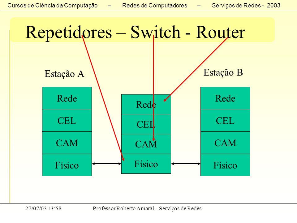 Cursos de Ciência da Computação – Redes de Computadores – Serviços de Redes - 2003 27/07/03 13:58Professor Roberto Amaral – Serviços de Redes Repetido