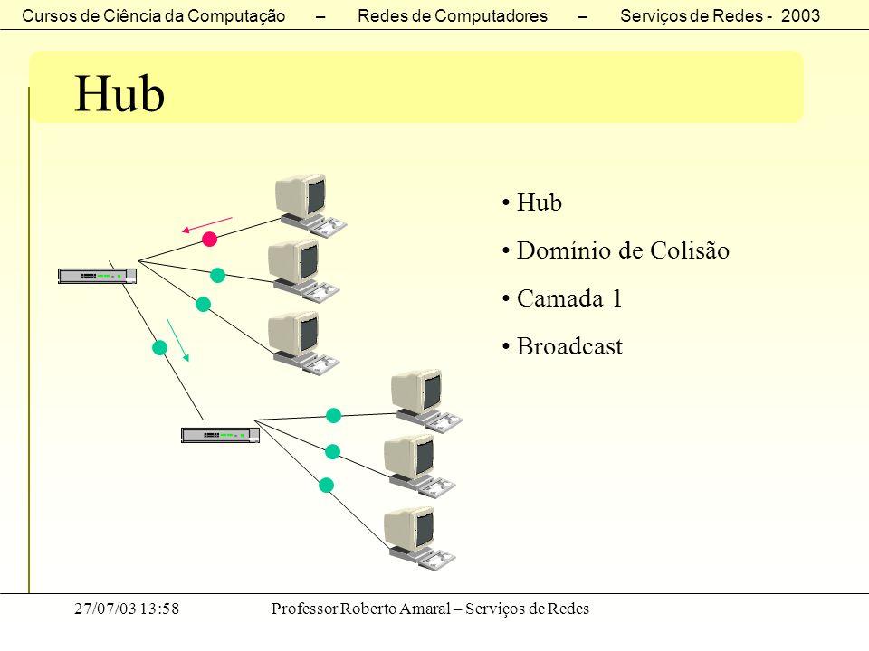Cursos de Ciência da Computação – Redes de Computadores – Serviços de Redes - 2003 27/07/03 13:58Professor Roberto Amaral – Serviços de Redes Hub Domí