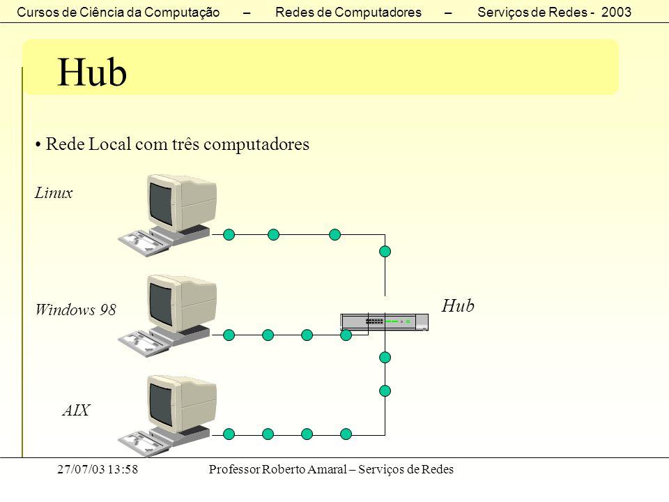 Cursos de Ciência da Computação – Redes de Computadores – Serviços de Redes - 2003 27/07/03 13:58Professor Roberto Amaral – Serviços de Redes Hub Rede