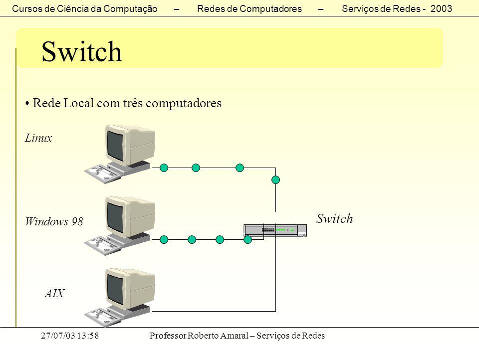 Cursos de Ciência da Computação – Redes de Computadores – Serviços de Redes - 2003 27/07/03 13:58Professor Roberto Amaral – Serviços de Redes Switch R