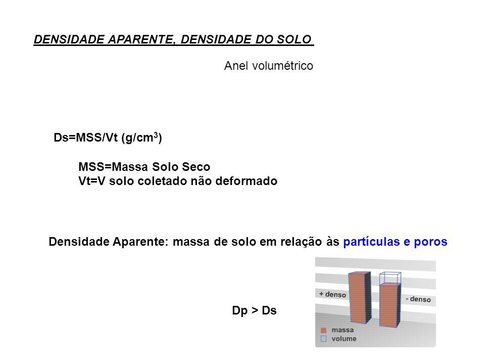 DENSIDADE APARENTE, DENSIDADE DO SOLO Anel volumétrico Ds=MSS/Vt (g/cm 3 ) MSS=Massa Solo Seco Vt=V solo coletado não deformado Densidade Aparente: massa de solo em relação às partículas e poros Dp > Ds