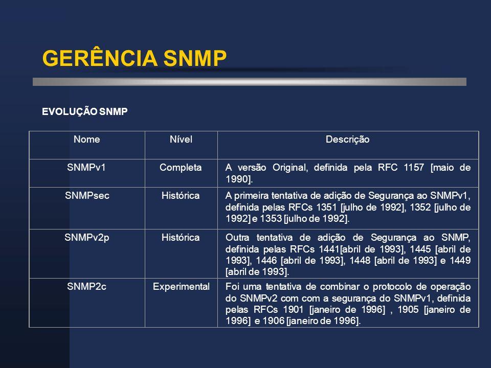 GERÊNCIA SNMP EVOLUÇÃO SNMP NomeNívelDescrição SNMPv1CompletaA versão Original, definida pela RFC 1157 [maio de 1990]. SNMPsecHistóricaA primeira tent