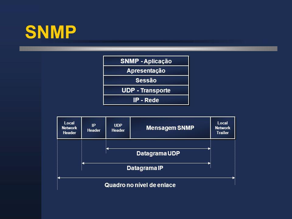 SNMP Local Network Header Local Network Header IP Header IP Header UDP Header UDP Header Mensagem SNMP Local Network Trailer Local Network Trailer Dat