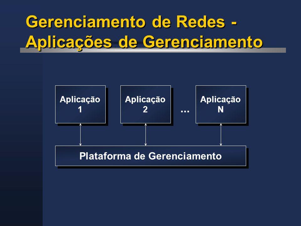 Gerenciamento de Redes - Aplicações de Gerenciamento Plataforma de Gerenciamento Aplicação 1 Aplicação 1 Aplicação 2 Aplicação 2 Aplicação N Aplicação