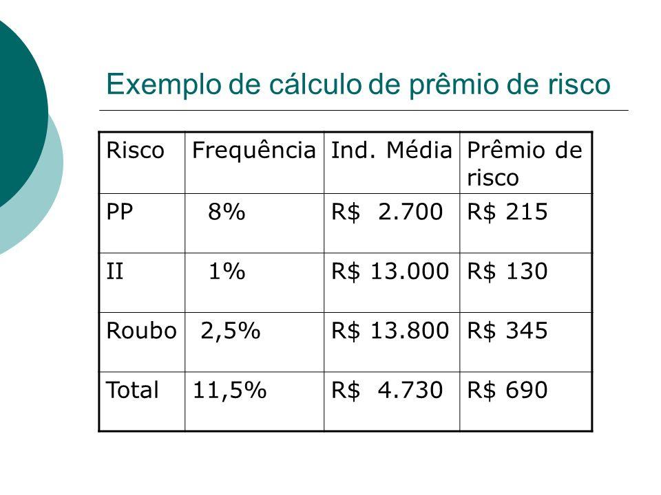 Exemplo de cálculo de prêmio de risco RiscoFrequênciaInd. MédiaPrêmio de risco PP 8%R$ 2.700R$ 215 II 1%R$ 13.000R$ 130 Roubo 2,5%R$ 13.800R$ 345 Tota
