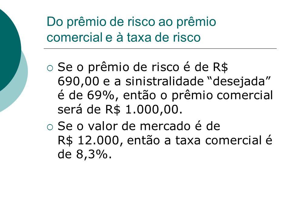 Do prêmio de risco ao prêmio comercial e à taxa de risco Se o prêmio de risco é de R$ 690,00 e a sinistralidade desejada é de 69%, então o prêmio come