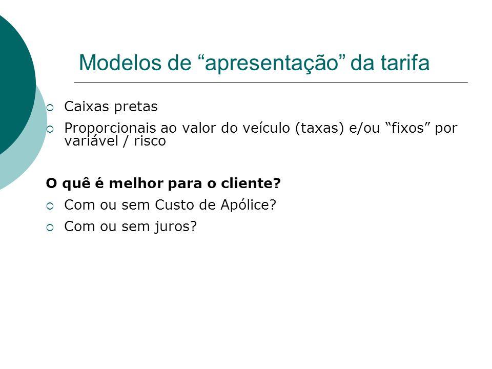 Modelos de apresentação da tarifa Caixas pretas Proporcionais ao valor do veículo (taxas) e/ou fixos por variável / risco O quê é melhor para o client