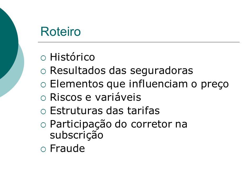 Principais riscos e seus pesos Casco80 Colisão etc40 PP25 II15 Roubo / furto40 RCF (DM / DC / DMo) 20