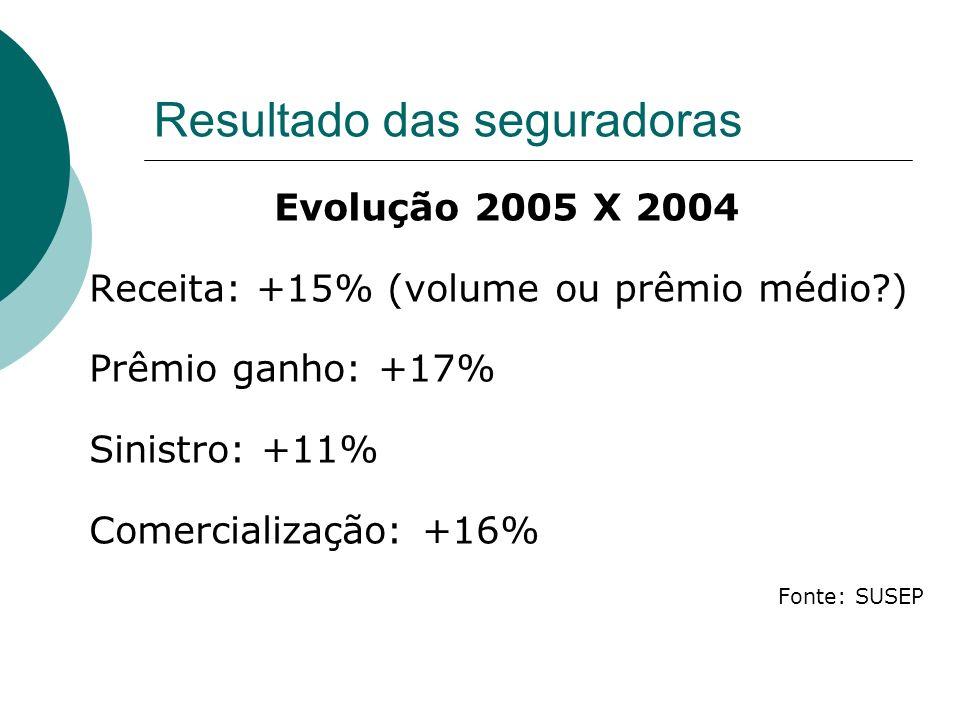 Resultado das seguradoras Evolução 2005 X 2004 Receita: +15% (volume ou prêmio médio?) Prêmio ganho: +17% Sinistro: +11% Comercialização: +16% Fonte: