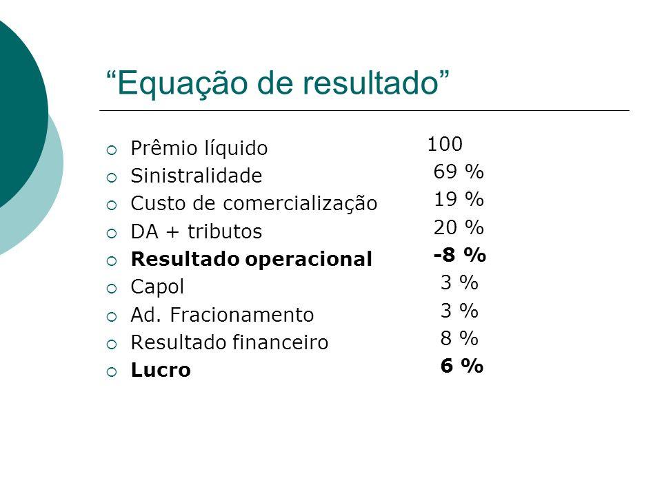 Equação de resultado Prêmio líquido Sinistralidade Custo de comercialização DA + tributos Resultado operacional Capol Ad. Fracionamento Resultado fina