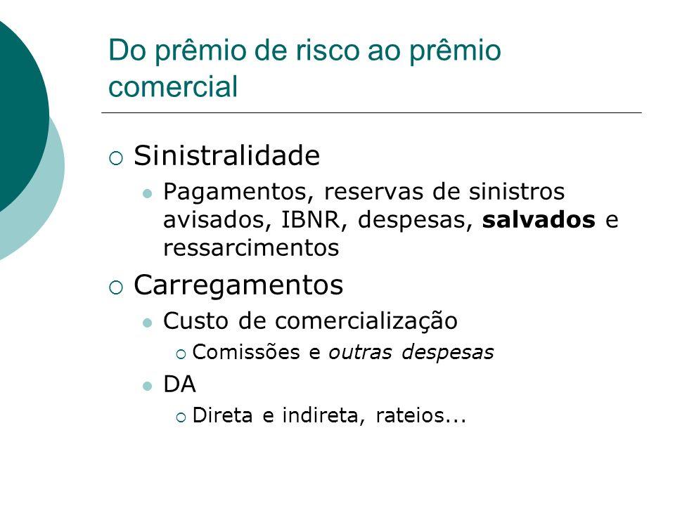 Do prêmio de risco ao prêmio comercial Sinistralidade Pagamentos, reservas de sinistros avisados, IBNR, despesas, salvados e ressarcimentos Carregamen