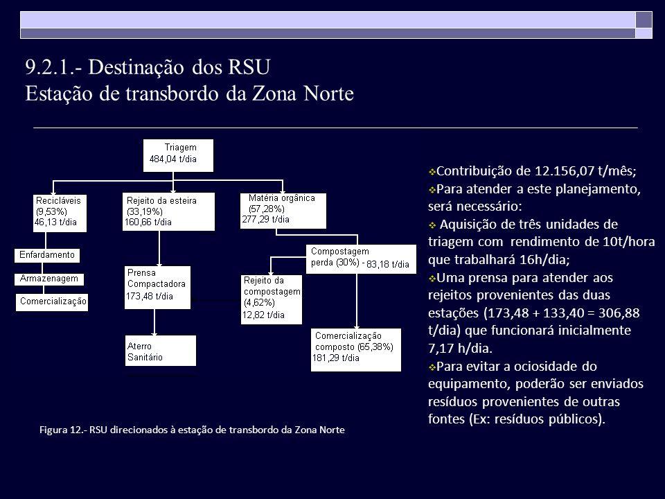 Contribuição de 12.156,07 t/mês; Para atender a este planejamento, será necessário: Aquisição de três unidades de triagem com rendimento de 10t/hora q