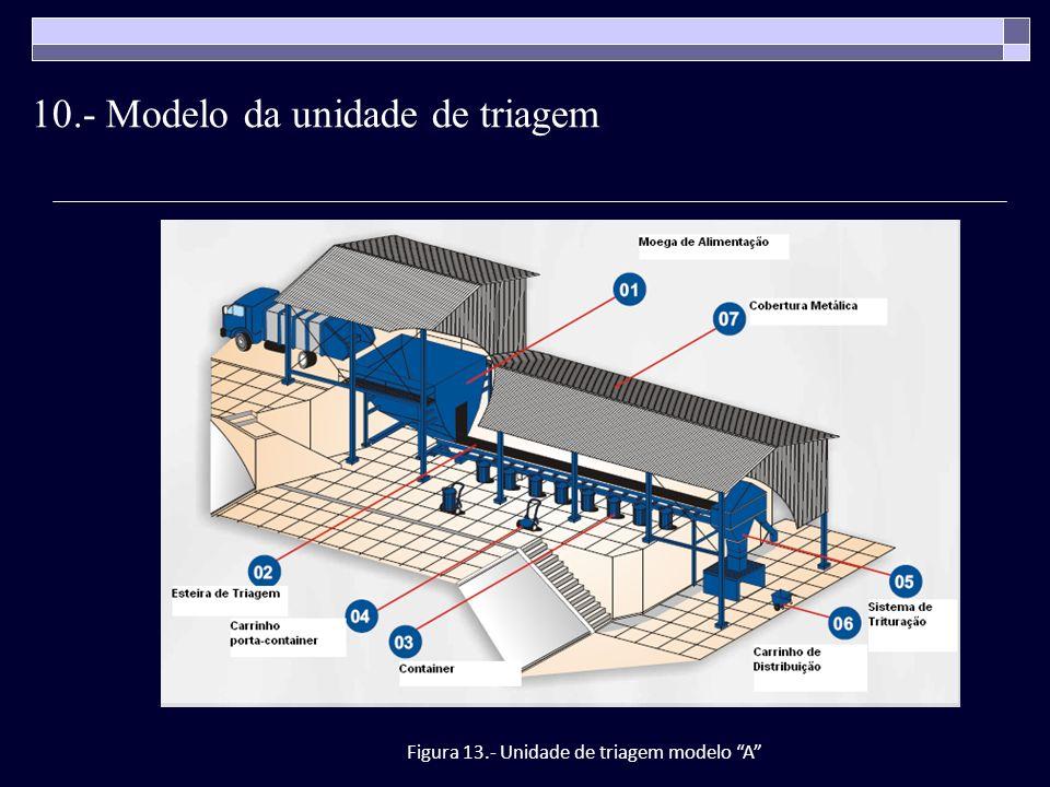 10.- Modelo da unidade de triagem Figura 13.- Unidade de triagem modelo A