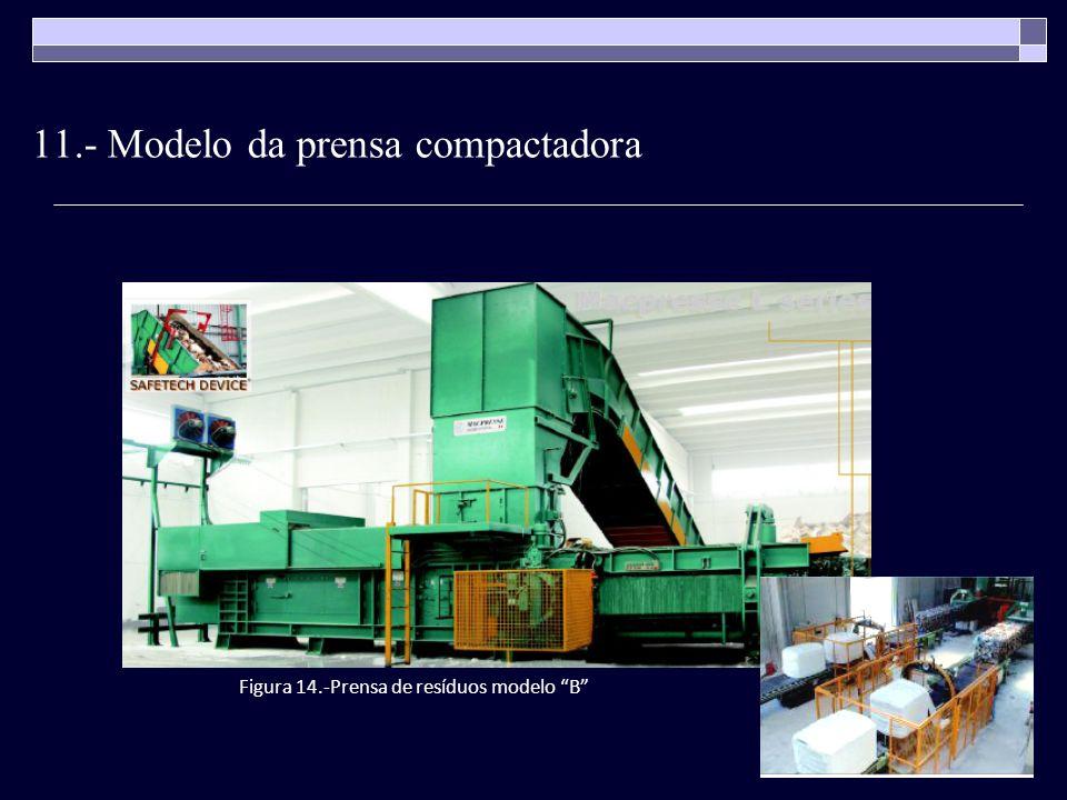 11.- Modelo da prensa compactadora Figura 14.-Prensa de resíduos modelo B