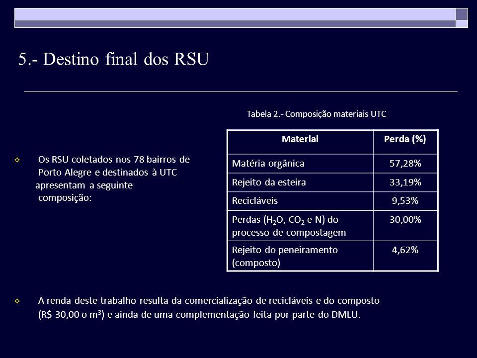5.- Destino final dos RSU Os RSU coletados nos 78 bairros de Porto Alegre e destinados à UTC apresentam a seguinte composição: A renda deste trabalho