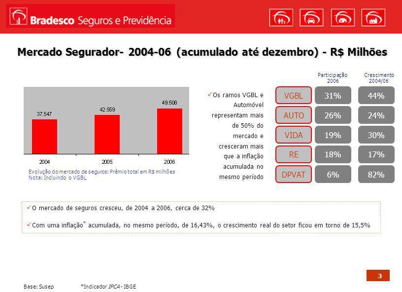 3 Mercado Segurador- 2004-06 (acumulado até dezembro) - R$ Milhões Base: Susep Evolução do mercado de seguros: Prêmio total em R$ milhões Nota: Inclui