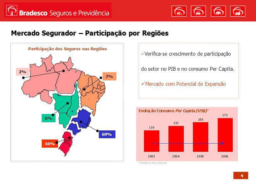 5 O Brasil no Ranking da América Latina Base: Feaseg 2005 Referencia: 2005 País Prêmio Per Capita (US$) Participação do Seguro no PIB Embora o consumo Per Capita tenha aumentado nos últimos anos, o Brasil é, ainda, um dos países com maior capacidade de expansão Brasil Argentina Venezuela 128,9 118,0 125,3 México Uruguai 121,3 92,3 Chile 281,5 3,01% 2,52% 2,47% 1,66% 1,88% 3,60% Costa Rica 80,3 1,86% Média Européia6,00% Média América Latina2,35%
