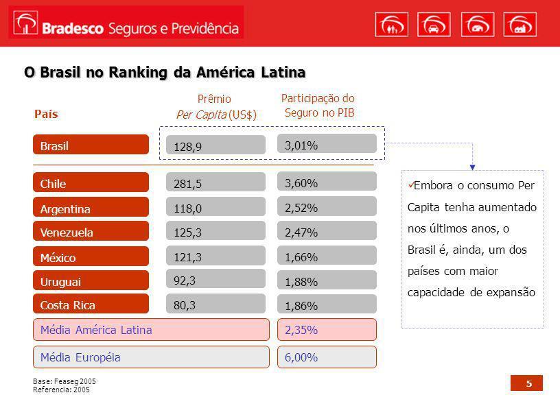 5 O Brasil no Ranking da América Latina Base: Feaseg 2005 Referencia: 2005 País Prêmio Per Capita (US$) Participação do Seguro no PIB Embora o consumo