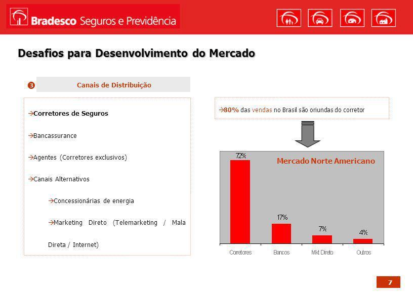 7 Desafios para Desenvolvimento do Mercado 80% das vendas no Brasil são oriundas do corretor Mercado Norte Americano Canais de Distribuição Corretores