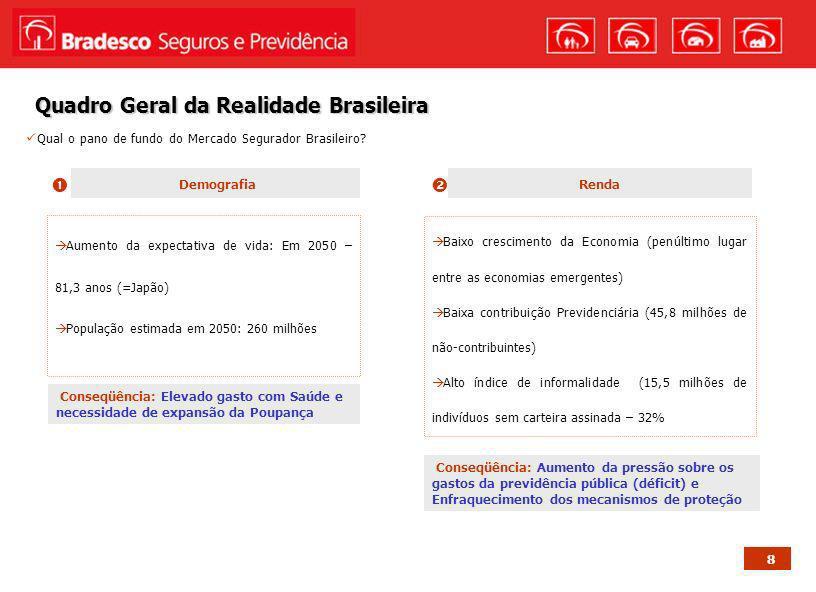 8 Quadro Geral da Realidade Brasileira Qual o pano de fundo do Mercado Segurador Brasileiro? Demografia Aumento da expectativa de vida: Em 2050 – 81,3