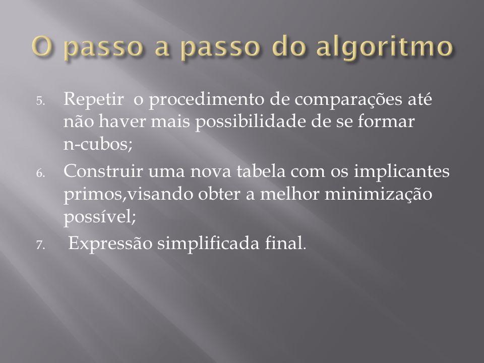 5. Repetir o procedimento de comparações até não haver mais possibilidade de se formar n-cubos; 6. Construir uma nova tabela com os implicantes primos