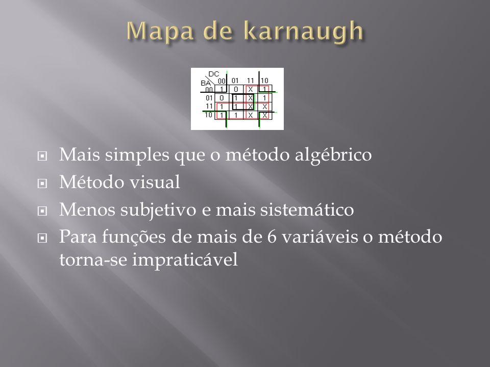 Mais simples que o método algébrico Método visual Menos subjetivo e mais sistemático Para funções de mais de 6 variáveis o método torna-se impraticáve