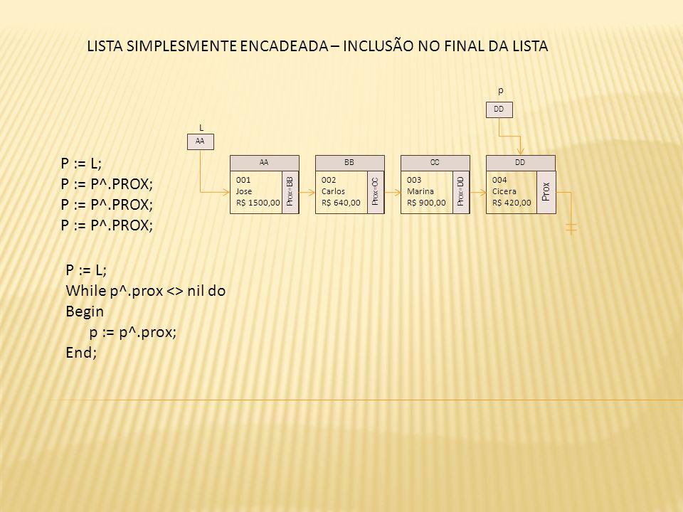 L P := L; P := P^.PROX; 001 Jose R$ 1500,00 Prox=BB 002 Carlos R$ 640,00 Prox=CC 003 Marina R$ 900,00 Prox=DD 004 Cicera R$ 420,00 Prox AABBCCDD AA p DD P := L; While p^.prox <> nil do Begin p := p^.prox; End; LISTA SIMPLESMENTE ENCADEADA – INCLUSÃO NO FINAL DA LISTA