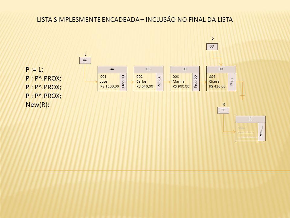 L P := L; P : P^.PROX; New(R); 001 Jose R$ 1500,00 Prox=BB 002 Carlos R$ 640,00 Prox=CC 003 Marina R$ 900,00 Prox=DD 004 Cicera R$ 420,00 Prox AABBCCDD AA p DD R ___ _______ _________ Prox=__ EE LISTA SIMPLESMENTE ENCADEADA – INCLUSÃO NO FINAL DA LISTA