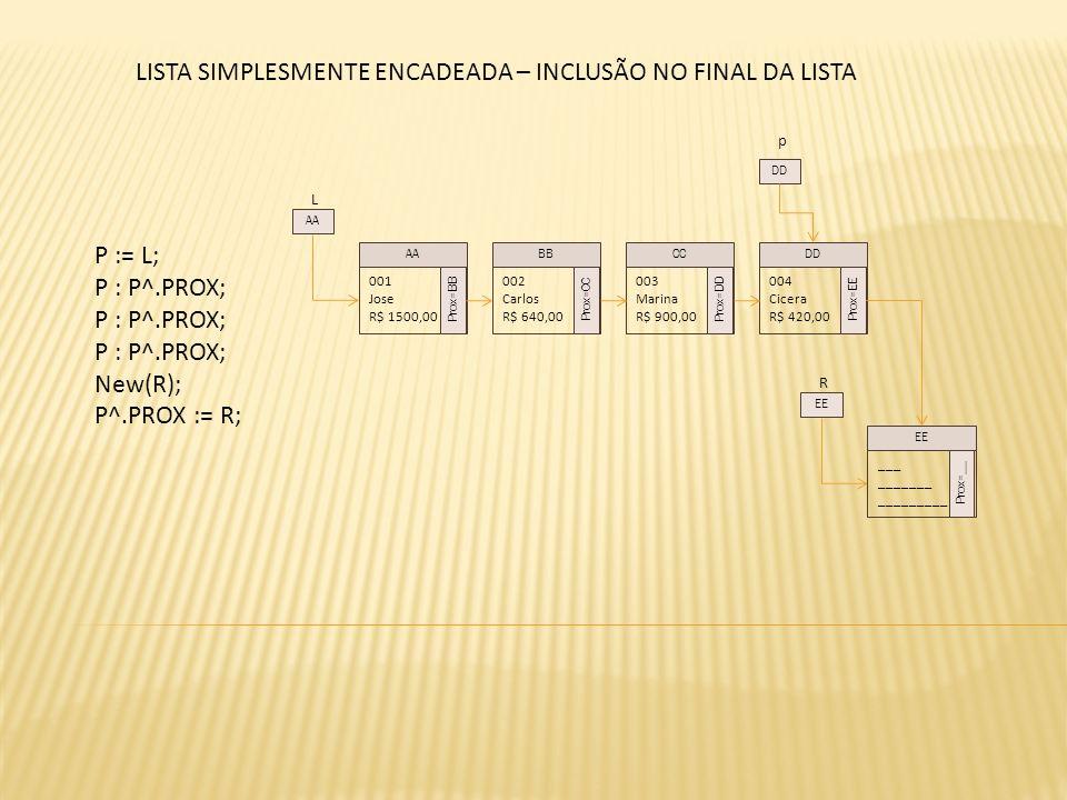 L P := L; P : P^.PROX; New(R); P^.PROX := R; 001 Jose R$ 1500,00 Prox=BB 002 Carlos R$ 640,00 Prox=CC 003 Marina R$ 900,00 Prox=DD 004 Cicera R$ 420,00 Prox=EE AABBCCDD AA p DD R ___ _______ _________ Prox=__ EE LISTA SIMPLESMENTE ENCADEADA – INCLUSÃO NO FINAL DA LISTA