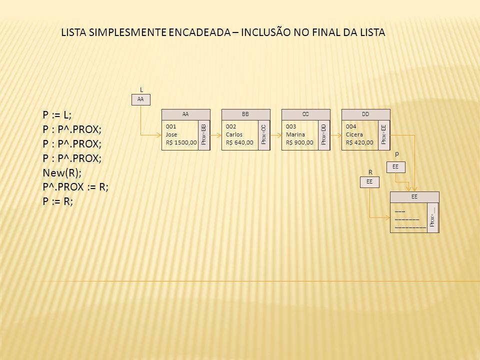 L P := L; P : P^.PROX; New(R); P^.PROX := R; P := R; 001 Jose R$ 1500,00 Prox=BB 002 Carlos R$ 640,00 Prox=CC 003 Marina R$ 900,00 Prox=DD 004 Cicera R$ 420,00 Prox=EE AABBCCDD AA R ___ _______ _________ Prox=__ EE p LISTA SIMPLESMENTE ENCADEADA – INCLUSÃO NO FINAL DA LISTA