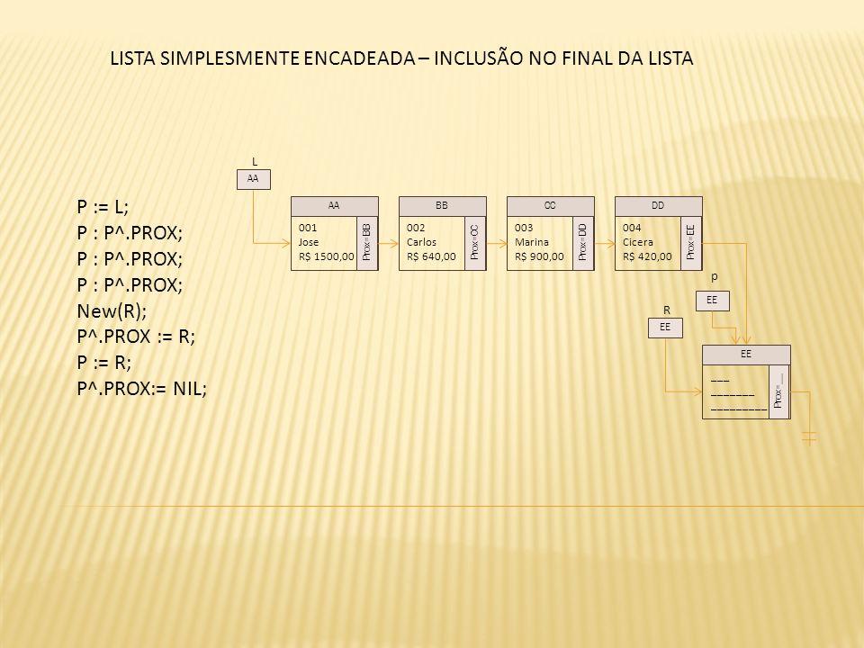 L P := L; P : P^.PROX; New(R); P^.PROX := R; P := R; P^.PROX:= NIL; 001 Jose R$ 1500,00 Prox=BB 002 Carlos R$ 640,00 Prox=CC 003 Marina R$ 900,00 Prox=DD 004 Cicera R$ 420,00 Prox=EE AABBCCDD AA R ___ _______ _________ Prox=__ EE p LISTA SIMPLESMENTE ENCADEADA – INCLUSÃO NO FINAL DA LISTA