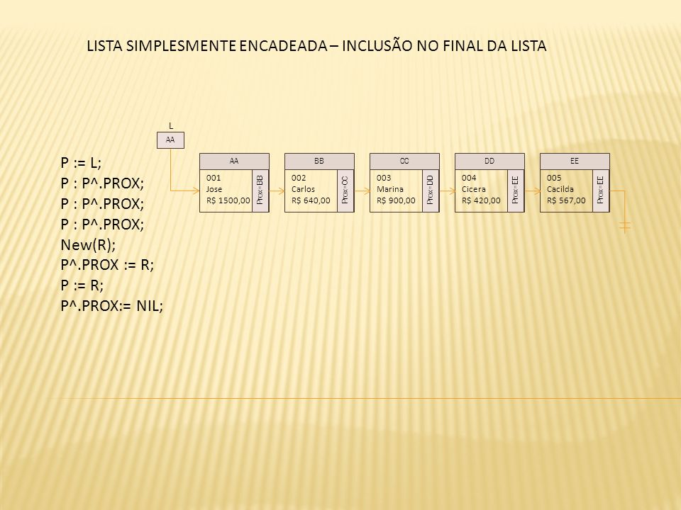 L P := L; P : P^.PROX; New(R); P^.PROX := R; P := R; P^.PROX:= NIL; 001 Jose R$ 1500,00 Prox=BB 002 Carlos R$ 640,00 Prox=CC 003 Marina R$ 900,00 Prox=DD 004 Cicera R$ 420,00 Prox=EE AABBCCDD AA 005 Cacilda R$ 567,00 Prox=EE EE LISTA SIMPLESMENTE ENCADEADA – INCLUSÃO NO FINAL DA LISTA