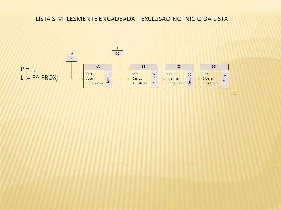 L P:= L; L := P^.PROX; 001 Jose R$ 1500,00 Prox=BB 002 Carlos R$ 640,00 Prox=CC 003 Marina R$ 900,00 Prox=DD 004 Cicera R$ 420,00 Prox AABBCCDD BB LISTA SIMPLESMENTE ENCADEADA – EXCLUSAO NO INICIO DA LISTA p AA