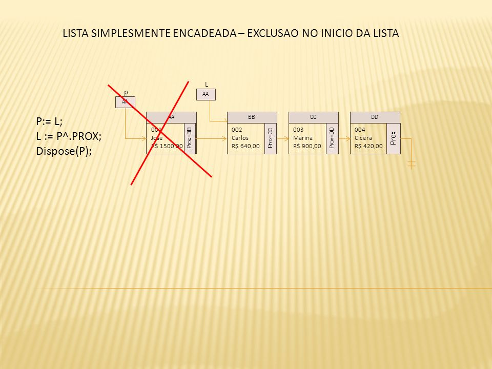 L P:= L; L := P^.PROX; Dispose(P); 001 Jose R$ 1500,00 Prox=BB 002 Carlos R$ 640,00 Prox=CC 003 Marina R$ 900,00 Prox=DD 004 Cicera R$ 420,00 Prox AABBCCDD AA LISTA SIMPLESMENTE ENCADEADA – EXCLUSAO NO INICIO DA LISTA p AA