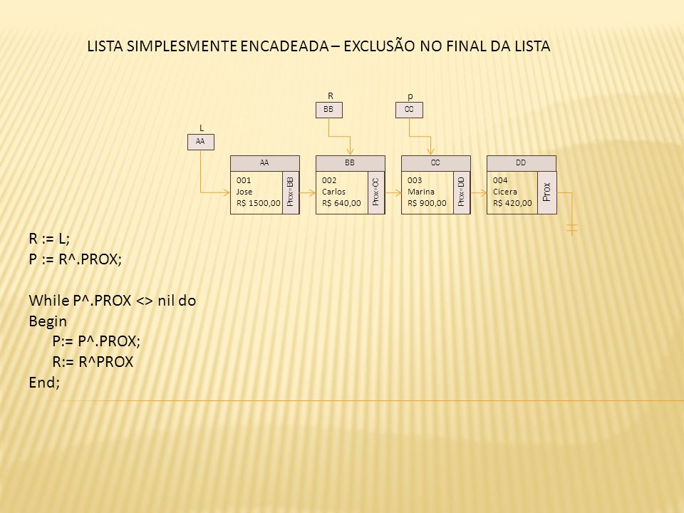 L 001 Jose R$ 1500,00 Prox=BB 002 Carlos R$ 640,00 Prox=CC 003 Marina R$ 900,00 Prox=DD 004 Cicera R$ 420,00 Prox AABBCCDD AA R BB LISTA SIMPLESMENTE ENCADEADA – EXCLUSÃO NO FINAL DA LISTA p CC R := L; P := R^.PROX; While P^.PROX <> nil do Begin P:= P^.PROX; R:= R^PROX End;