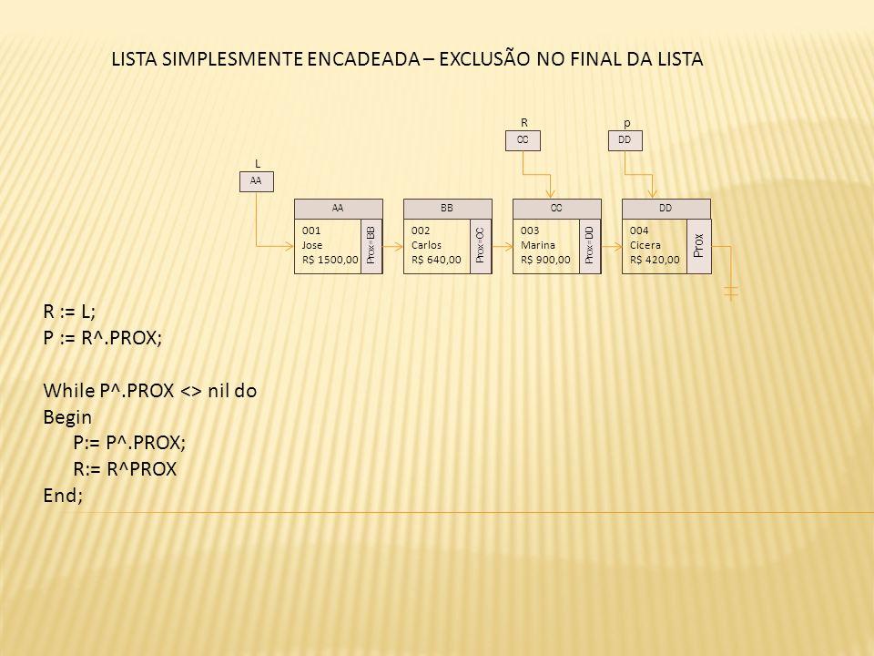 L 001 Jose R$ 1500,00 Prox=BB 002 Carlos R$ 640,00 Prox=CC 003 Marina R$ 900,00 Prox=DD 004 Cicera R$ 420,00 Prox AABBCCDD AA R CC LISTA SIMPLESMENTE ENCADEADA – EXCLUSÃO NO FINAL DA LISTA p DD R := L; P := R^.PROX; While P^.PROX <> nil do Begin P:= P^.PROX; R:= R^PROX End;