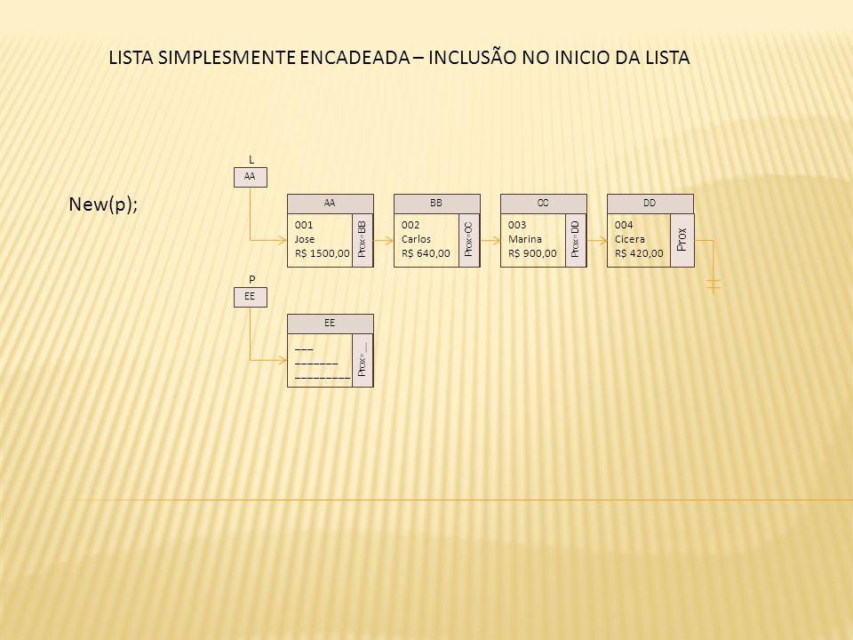 L New(p); 001 Jose R$ 1500,00 Prox=BB 002 Carlos R$ 640,00 Prox=CC 003 Marina R$ 900,00 Prox=DD 004 Cicera R$ 420,00 Prox AABBCCDD AA P ___ _______ _________ Prox=__ EE LISTA SIMPLESMENTE ENCADEADA – INCLUSÃO NO INICIO DA LISTA