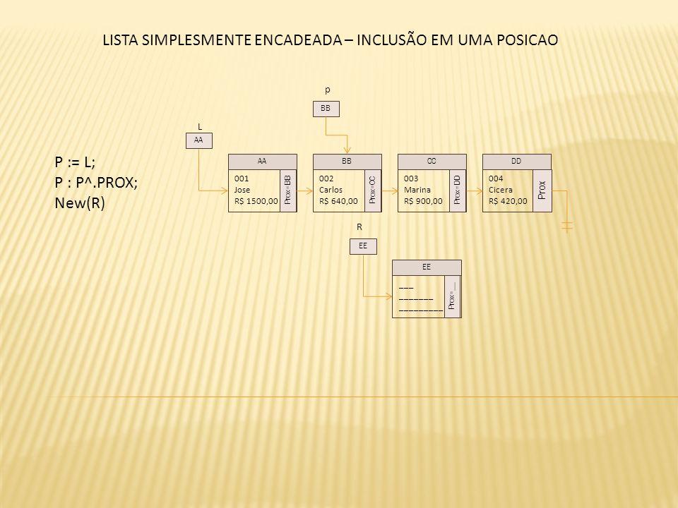 L P := L; P : P^.PROX; New(R) 001 Jose R$ 1500,00 Prox=BB 002 Carlos R$ 640,00 Prox=CC 003 Marina R$ 900,00 Prox=DD 004 Cicera R$ 420,00 Prox AABBCCDD AA p BB LISTA SIMPLESMENTE ENCADEADA – INCLUSÃO EM UMA POSICAO ___ _______ _________ Prox=__ EE R