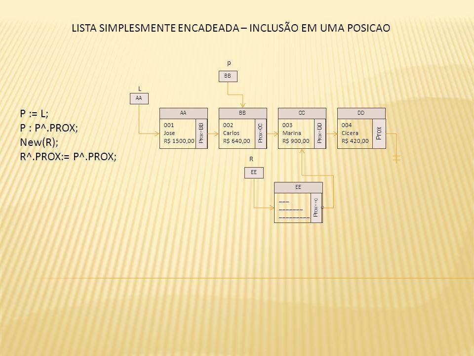 L P := L; P : P^.PROX; New(R); R^.PROX:= P^.PROX; 001 Jose R$ 1500,00 Prox=BB 002 Carlos R$ 640,00 Prox=CC 003 Marina R$ 900,00 Prox=DD 004 Cicera R$ 420,00 Prox AABBCCDD AA p BB LISTA SIMPLESMENTE ENCADEADA – INCLUSÃO EM UMA POSICAO ___ _______ _________ Prox==c c EE R