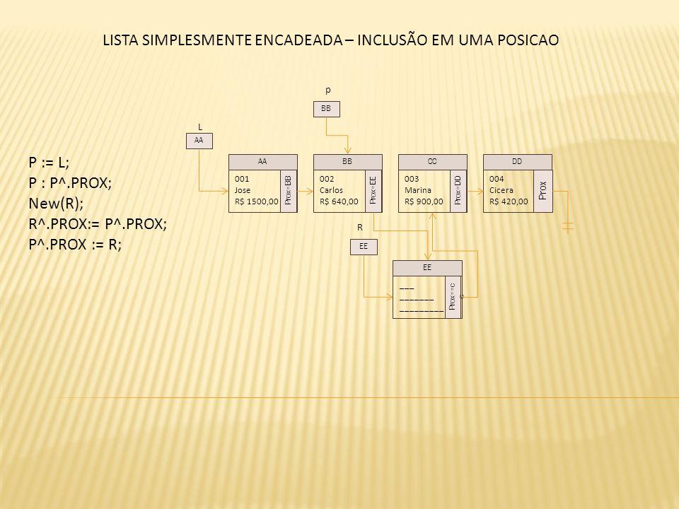L P := L; P : P^.PROX; New(R); R^.PROX:= P^.PROX; P^.PROX := R; 001 Jose R$ 1500,00 Prox=BB 002 Carlos R$ 640,00 Prox=EE 003 Marina R$ 900,00 Prox=DD 004 Cicera R$ 420,00 Prox AABBCCDD AA p BB LISTA SIMPLESMENTE ENCADEADA – INCLUSÃO EM UMA POSICAO ___ _______ _________ Prox==c c EE R