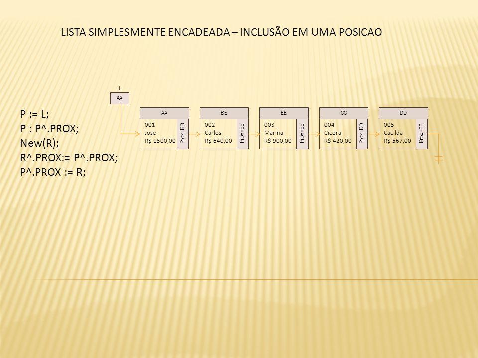 L 001 Jose R$ 1500,00 Prox=BB 002 Carlos R$ 640,00 Prox=EE 003 Marina R$ 900,00 Prox=EE 004 Cicera R$ 420,00 Prox=DD AABBEECC AA 005 Cacilda R$ 567,00 Prox=EE DD LISTA SIMPLESMENTE ENCADEADA – INCLUSÃO EM UMA POSICAO P := L; P : P^.PROX; New(R); R^.PROX:= P^.PROX; P^.PROX := R;