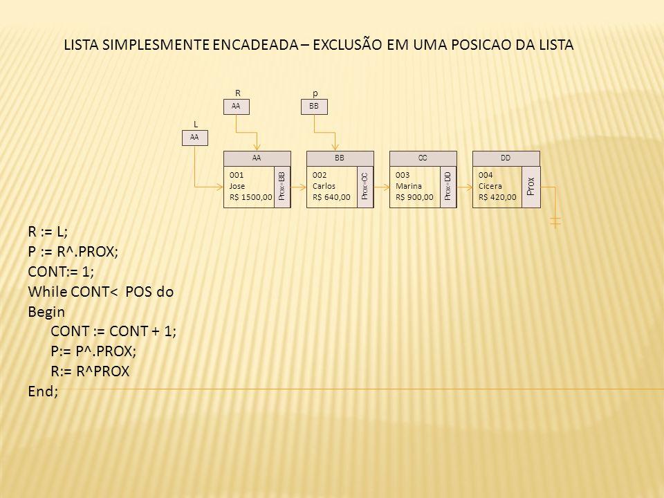 L 001 Jose R$ 1500,00 Prox=BB 002 Carlos R$ 640,00 Prox=CC 003 Marina R$ 900,00 Prox=DD 004 Cicera R$ 420,00 Prox AABBCCDD AA R LISTA SIMPLESMENTE ENCADEADA – EXCLUSÃO EM UMA POSICAO DA LISTA p BB R := L; P := R^.PROX; CONT:= 1; While CONT< POS do Begin CONT := CONT + 1; P:= P^.PROX; R:= R^PROX End;
