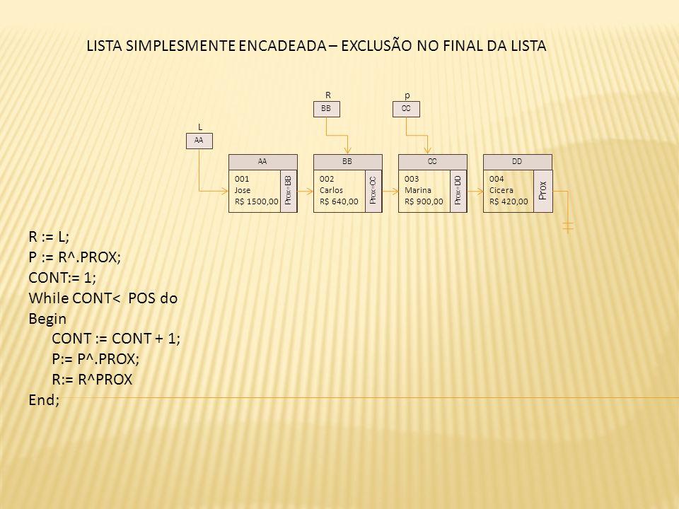 L 001 Jose R$ 1500,00 Prox=BB 002 Carlos R$ 640,00 Prox=CC 003 Marina R$ 900,00 Prox=DD 004 Cicera R$ 420,00 Prox AABBCCDD AA R BB LISTA SIMPLESMENTE ENCADEADA – EXCLUSÃO NO FINAL DA LISTA p CC R := L; P := R^.PROX; CONT:= 1; While CONT< POS do Begin CONT := CONT + 1; P:= P^.PROX; R:= R^PROX End;