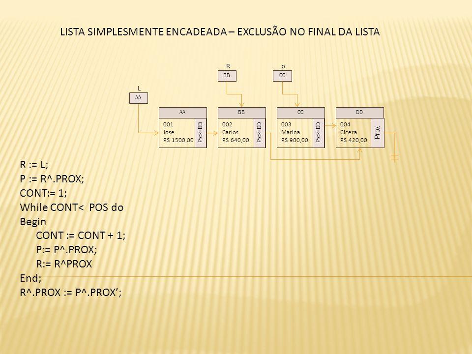 L 001 Jose R$ 1500,00 Prox=BB 002 Carlos R$ 640,00 Prox=DD 003 Marina R$ 900,00 Prox=DD 004 Cicera R$ 420,00 Prox AABBCCDD AA R BB LISTA SIMPLESMENTE ENCADEADA – EXCLUSÃO NO FINAL DA LISTA p CC R := L; P := R^.PROX; CONT:= 1; While CONT< POS do Begin CONT := CONT + 1; P:= P^.PROX; R:= R^PROX End; R^.PROX := P^.PROX;