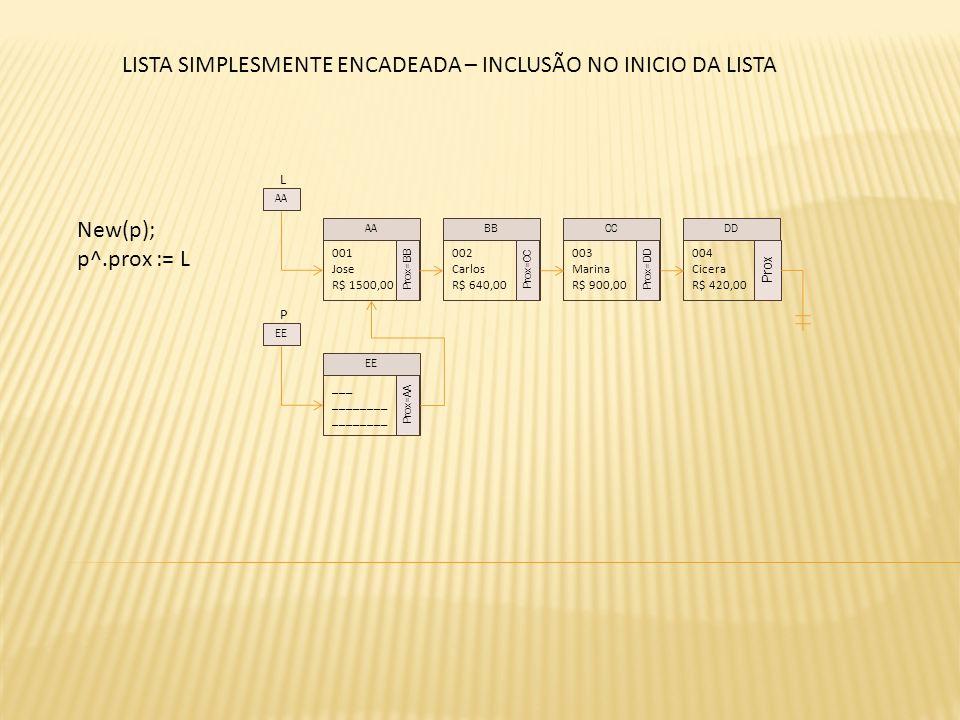 L New(p); p^.prox := L 001 Jose R$ 1500,00 Prox=BB 002 Carlos R$ 640,00 Prox=CC 003 Marina R$ 900,00 Prox=DD 004 Cicera R$ 420,00 Prox AABBCCDD AA P _